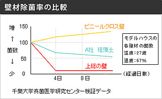 壁材除菌率の比較